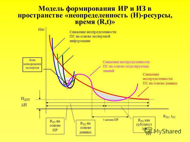 Модель формирования ИР и ИЗ в пространстве «неопределенность (H)-ресурсы, время (R,t)» 0 Нпс R ПС, t ПС Зона конкордации экспертов Снижение неопределенности ПС на основе экспертной информации Снижение неопределенности ПС на основе моделируемых знаний