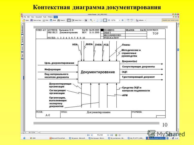 Контекстная диаграмма документирования