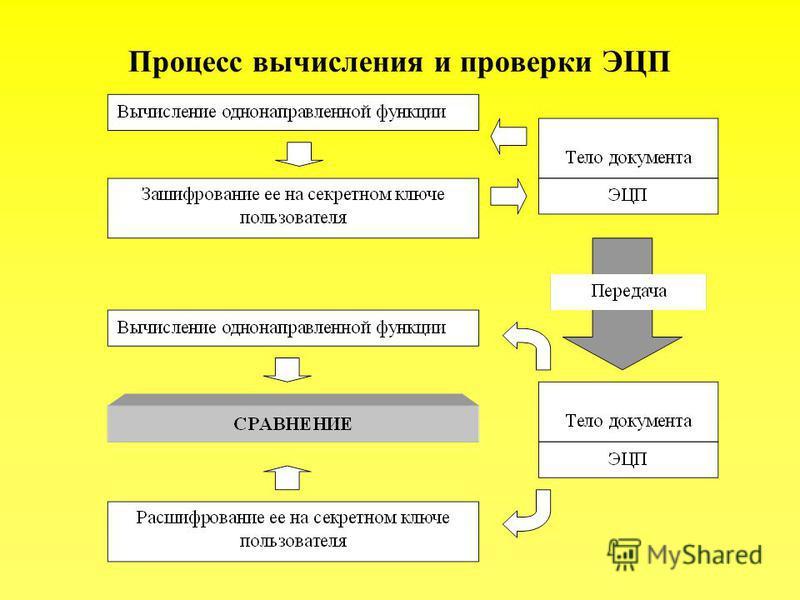 Процесс вычисления и проверки ЭЦП