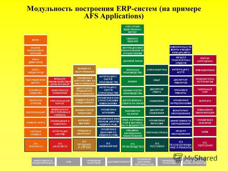 Модульность построения ERP-систем (на примере AFS Applications)