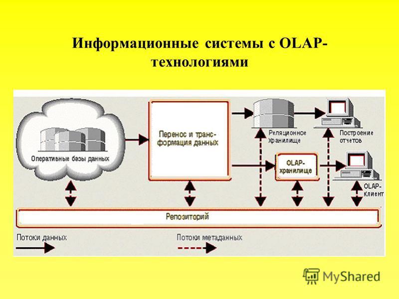Информационные системы с OLAP- технологиями