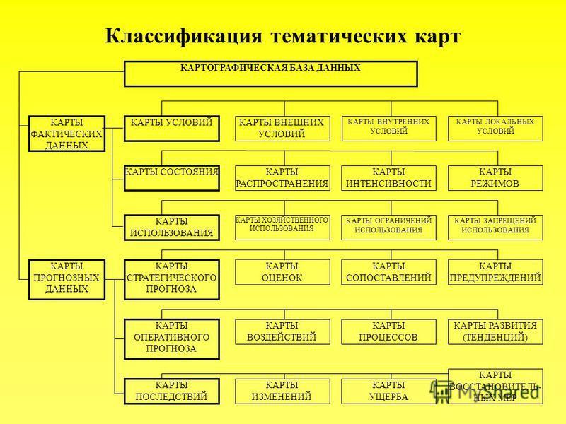Классификация тематических карт КАРТОГРАФИЧЕСКАЯ БАЗА ДАННЫХ КАРТЫ УСЛОВИЙ КАРТЫ СОСТОЯНИЯ КАРТЫ ИСПОЛЬЗОВАНИЯ КАРТЫ СТРАТЕГИЧЕСКОГО ПРОГНОЗА КАРТЫ ОПЕРАТИВНОГО ПРОГНОЗА КАРТЫ ПОСЛЕДСТВИЙ КАРТЫ ВНЕШНИХ УСЛОВИЙ КАРТЫ ВНУТРЕННИХ УСЛОВИЙ КАРТЫ РАСПРОСТР