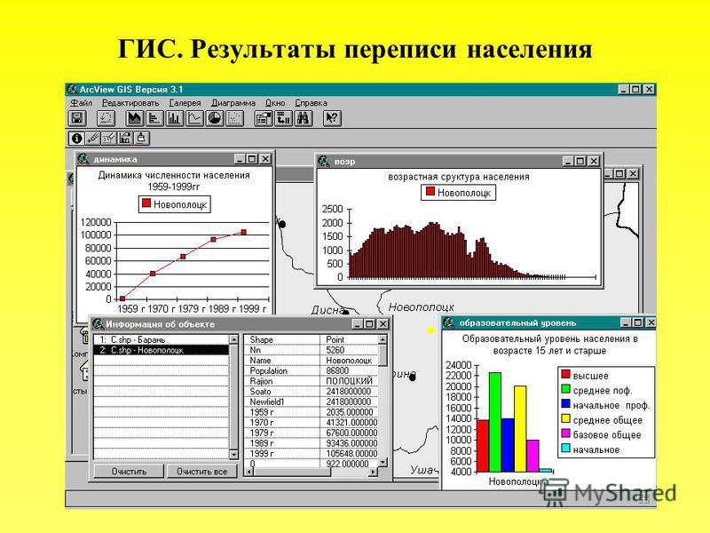 ГИС. Результаты переписи населения