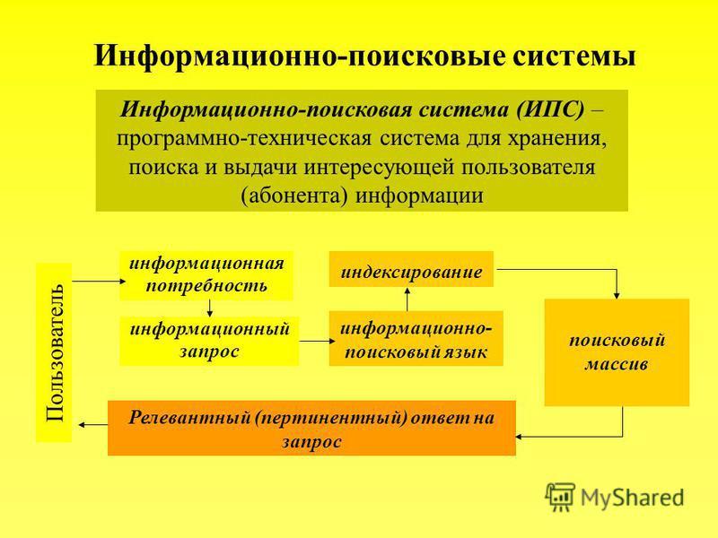 Информационно-поисковые системы Информационно-поисковая система (ИПС) – программно-техническая система для хранения, поиска и выдачи интересующей пользователя (абонента) информации Пользователь информационная потребность информационный запрос информа