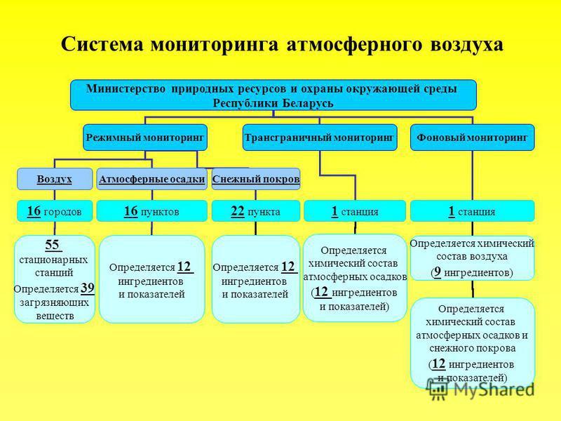 Министерство природных ресурсов и охраны окружающей среды Республики Беларусь Режимный мониторинг Трансграничный мониторинг Фоновый мониторинг Воздух Атмосферные осадки Снежный покров 1 станция 16 городов 16 пунктов 22 пункта 55 стационарных станций