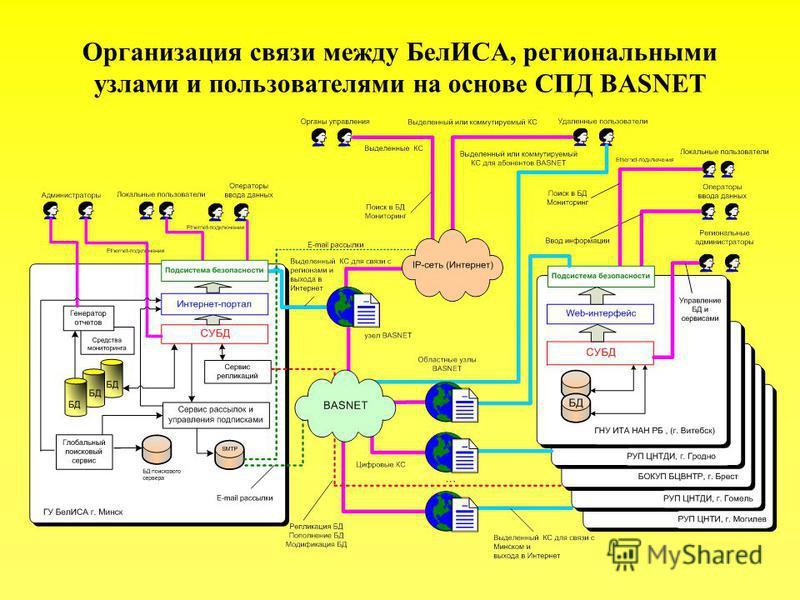 Организация связи между БелИСА, региональными узлами и пользователями на основе СПД BASNET