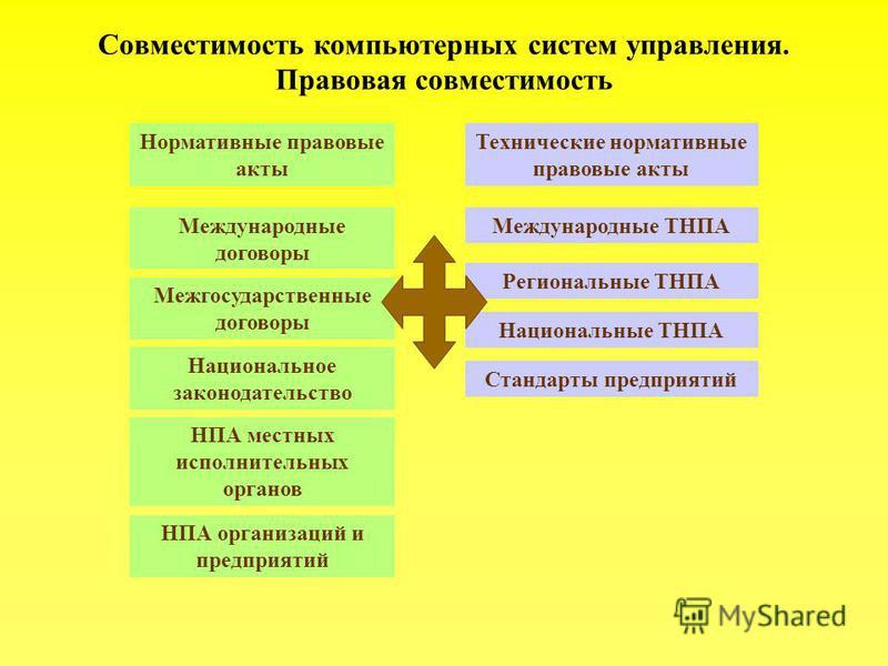 Совместимость компьютерных систем управления. Правовая совместимость Международные договоры Нормативные правовые акты Технические нормативные правовые акты Межгосударственные договоры Национальное законодательство НПА местных исполнительных органов Н