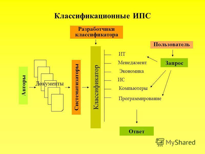 Классификационные ИПС Авторы Документы Систематизаторы Классификатор Разработчики классификатора Менеджмент Экономика ИС Компьютеры Программирование ИТ Пользователь Запрос Ответ