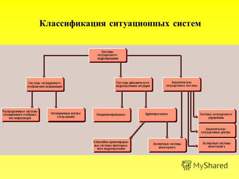Классификация ситуационных систем