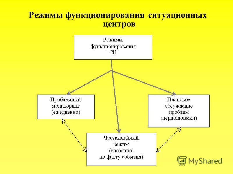 Режимы функционирования ситуационных центров