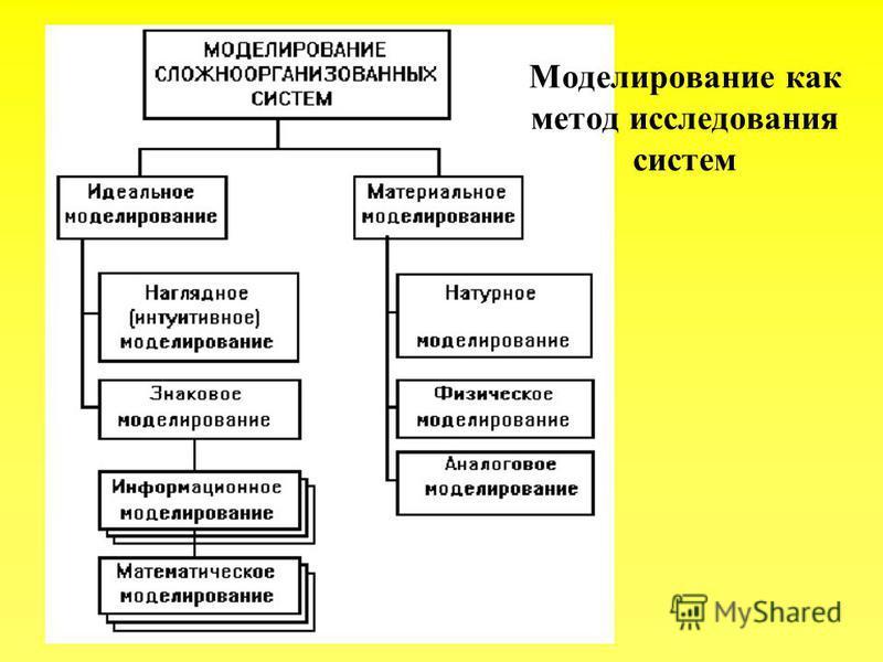Моделирование как метод исследования систем