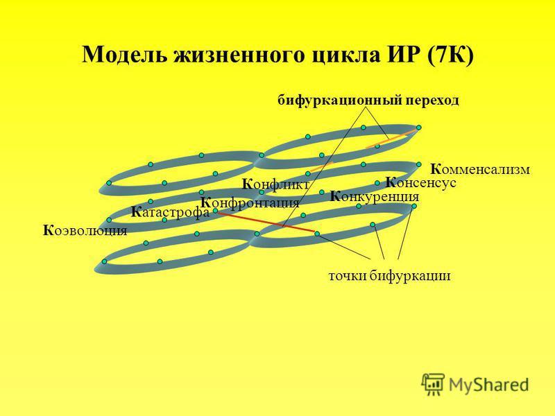 Комменсализм Консенсус Конкуренция Конфликт Конфронтация Катастрофа Коэволюция точки бифуркации бифуркационный переход Модель жизненного цикла ИР (7К)