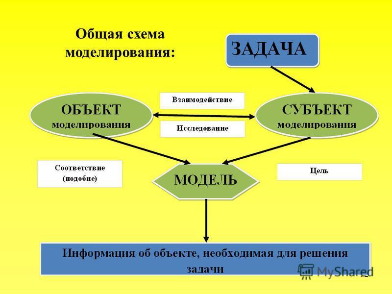 92 Общая схема моделирования: