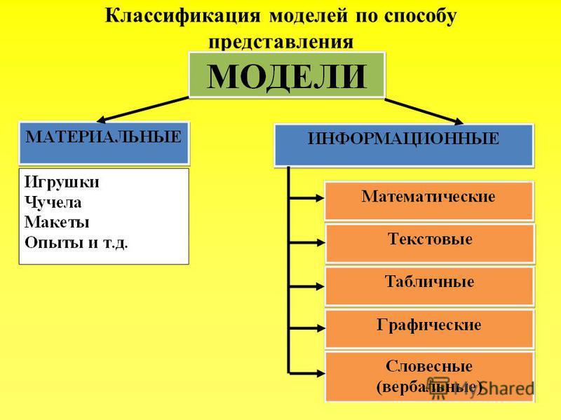 Классификация моделей по способу представления 94