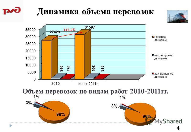 Динамика объема перевозок 4 Объем перевозок по видам работ 2010-2011 гг.