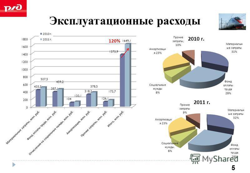 Эксплуатационные расходы 5 120%