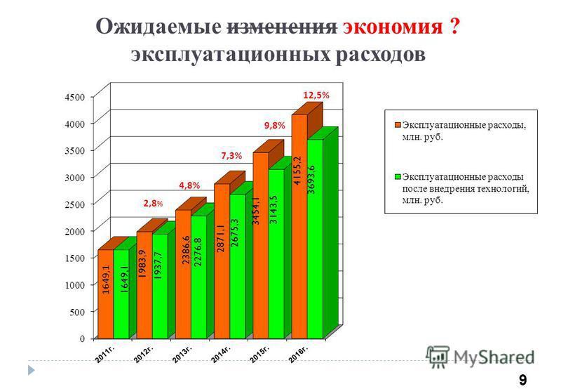 Ожидаемые изменения экономия ? эксплуатационных расходов 9