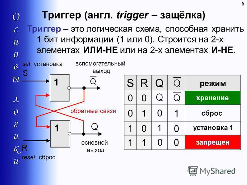 Триггер (англ. trigger – защёлка) 5 Триггер – это логическая схема, способная хранить 1 бит информации (1 или 0). Строится на 2-х элементах ИЛИ-НЕ или на 2-х элементах И-НЕ. 1 1 основной выход вспомогательный выход reset, сброс set, установка обратны