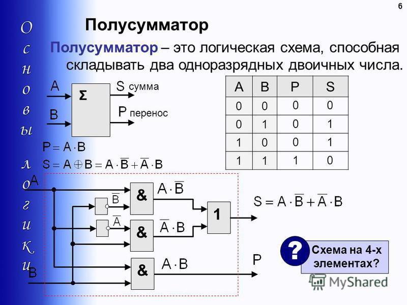 Полусумматор 6 Полусумматор – это логическая схема, способная складывать два одноразрядных двоичных числа. Σ сумма перенос ABPS 00 01 10 11 0 0 1 1 0 &1&& Схема на 4-х элементах? ?