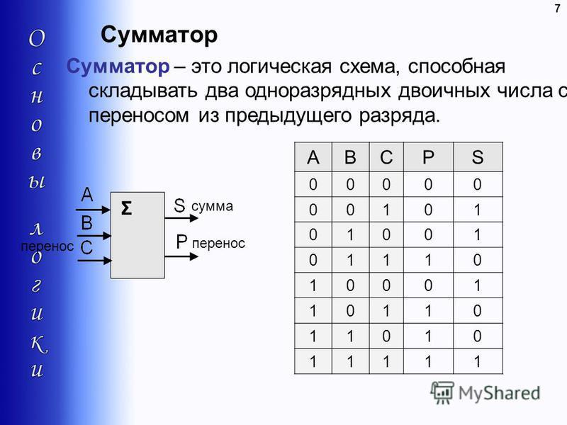 Сумматор 7 Сумматор – это логическая схема, способная складывать два одноразрядных двоичных числа с переносом из предыдущего разряда. Σ сумма перенос ABCPS 00000 00101 01001 01110 10001 10110 11010 11111
