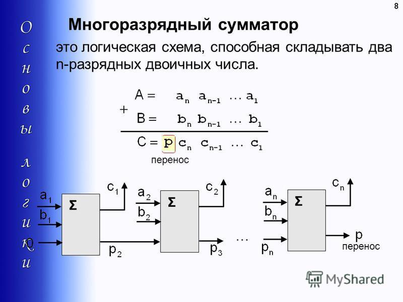 Многоразрядный сумматор 8 это логическая схема, способная складывать два n-разрядных двоичных числа. перенос Σ Σ Σ