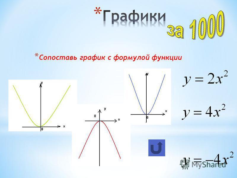 * Сопоставь график с формулой функции