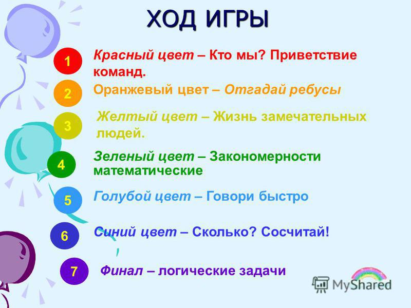 ХОД ИГРЫ 1 Красный цвет – Кто мы? Приветствие команд. 2 Оранжевый цвет – Отгадай ребусы 3 Желтый цвет – Жизнь замечательных людей. 4 Зеленый цвет – Закономерности математические 6 Синий цвет – Сколько? Сосчитай! 7 Финал – логические задачи 5 Голубой