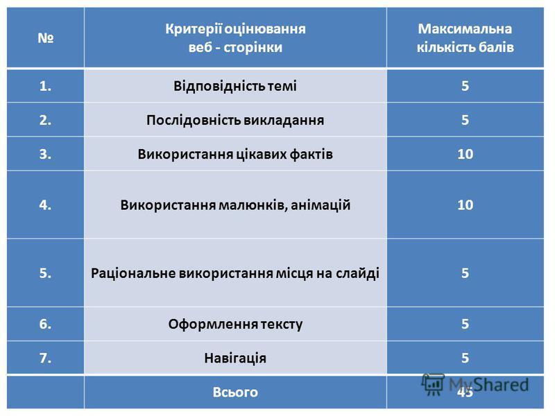 Критерії оцінювання веб - сторінки Максимальна кількість балів 1.Відповідність темі5 2.Послідовність викладання5 3.Використання цікавих фактів10 4.Використання малюнків, анімацій10 5.Раціональне використання місця на слайді5 6.Оформлення тексту5 7.На