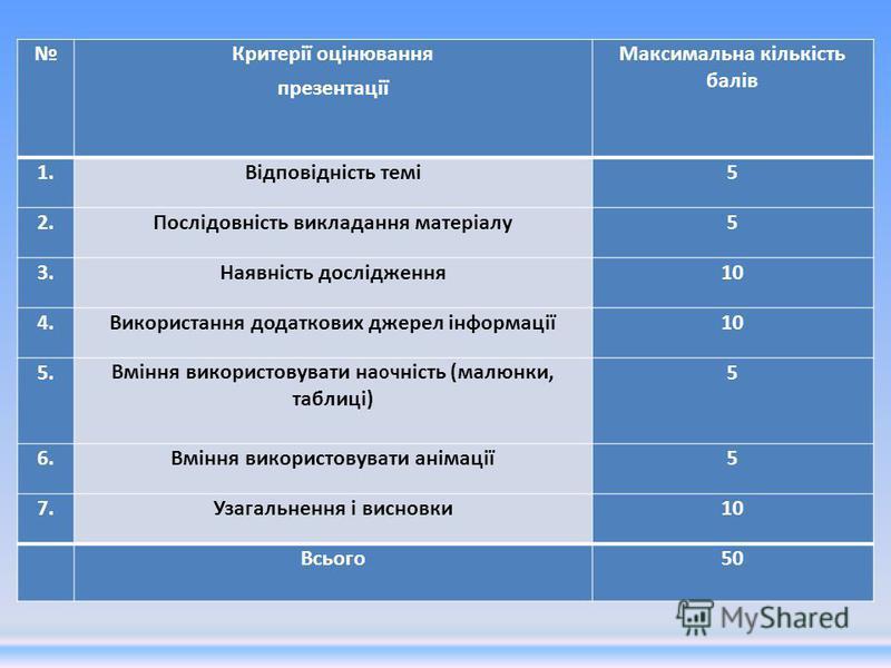 Критерії оцінювання презентації Максимальна кількість балів 1.Відповідність темі5 2.Послідовність викладання матеріалу5 3.Наявність дослідження10 4.Використання додаткових джерел інформації10 5.Вміння використовувати на оч ність (малюнки, таблиці) 5