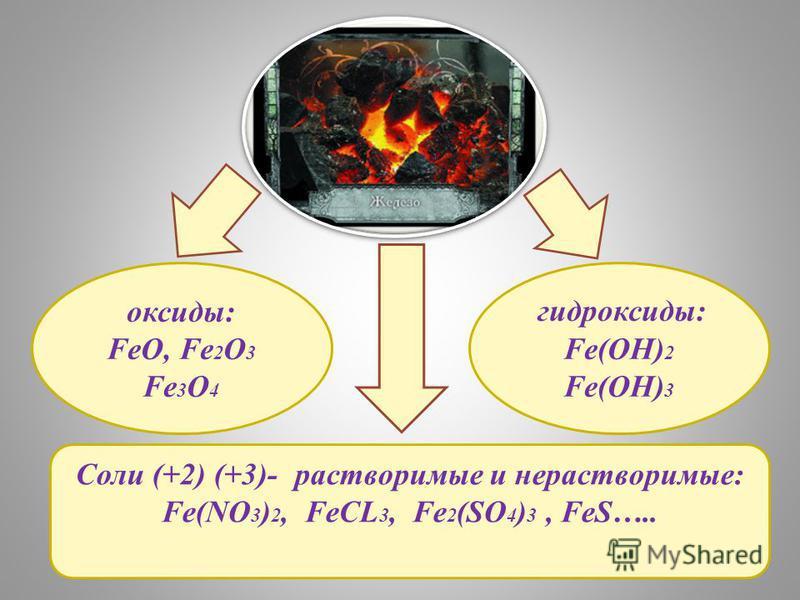 Соли (+2) (+3)- растворимые и нерастворимые: Fe(NO 3 ) 2, FeCL 3, Fe 2 (SO 4 ) 3, FeS….. оксиды: FeO, Fe 2 O 3 Fe 3 O 4 гидроксиды: Fe(OH) 2 Fe(OH) 3