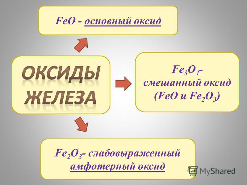 FeO - основный оксид Fe 2 O 3 - слабовыраженный амфотерный оксид Fe 3 O 4 - смешанный оксид (FeO и Fe 2 O 3 )