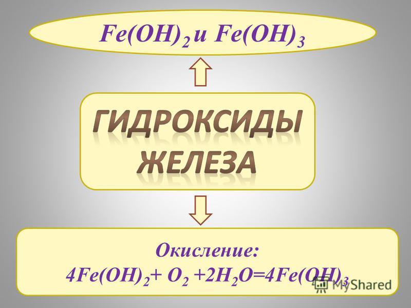 Fe(OH) 2 и Fe(OH) 3 Окисление: 4Fe(OH) 2 + O 2 +2H 2 O=4Fe(OH) 3