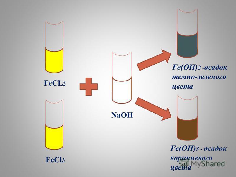 FeCL 2 FeCl 3 NaOH Fe(OH) 2 - осадок темно-зеленого цвета Fe(OH) 3 - осадок коричневого цвета
