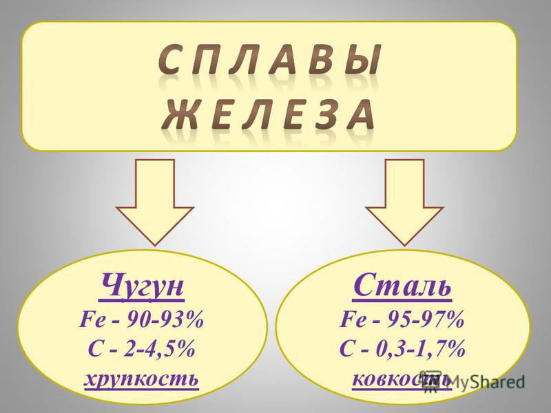 Чугун Fe - 90-93% C - 2-4,5% хрупкость Сталь Fe - 95-97% C - 0,3-1,7% ковкость
