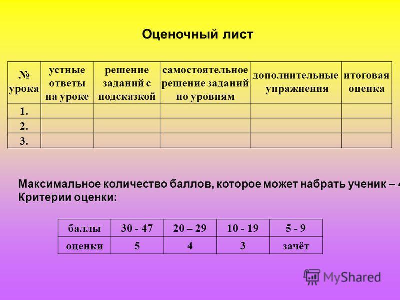 Оценочный лист урока устные ответы на уроке решение заданий с подсказкой самостоятельное решение заданий по уровням дополнительные упражнения итоговая оценка 1. 2. 3. Максимальное количество баллов, которое может набрать ученик – 47. Критерии оценки: