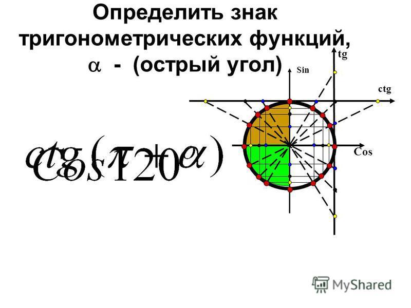 Определить знак тригонометрических функций, - (острый угол) Cos Sin tg ctg