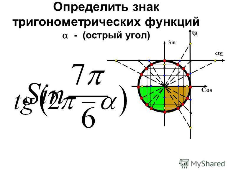 Определить знак тригонометрических функций - (острый угол) Cos Sin tg ctg