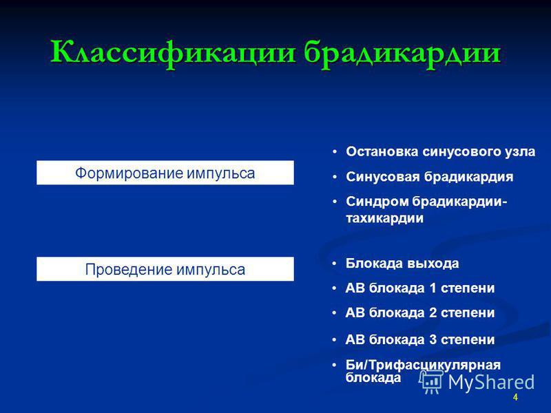 Классификации брадикардии 4 Формирование импульса Проведение импульса Остановка синусового узла Синдром брадикардии- тахикардии Синусовая брадикардия Блокада выхода Би/Трифасцикулярная блокада АВ блокада 1 степени АВ блокада 2 степени АВ блокада 3 ст