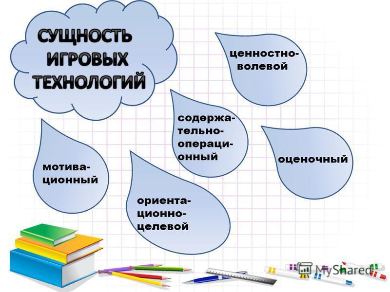 мотивационный ориентации оно- целевой содержательно- операционный ценностно- волевой оценочный