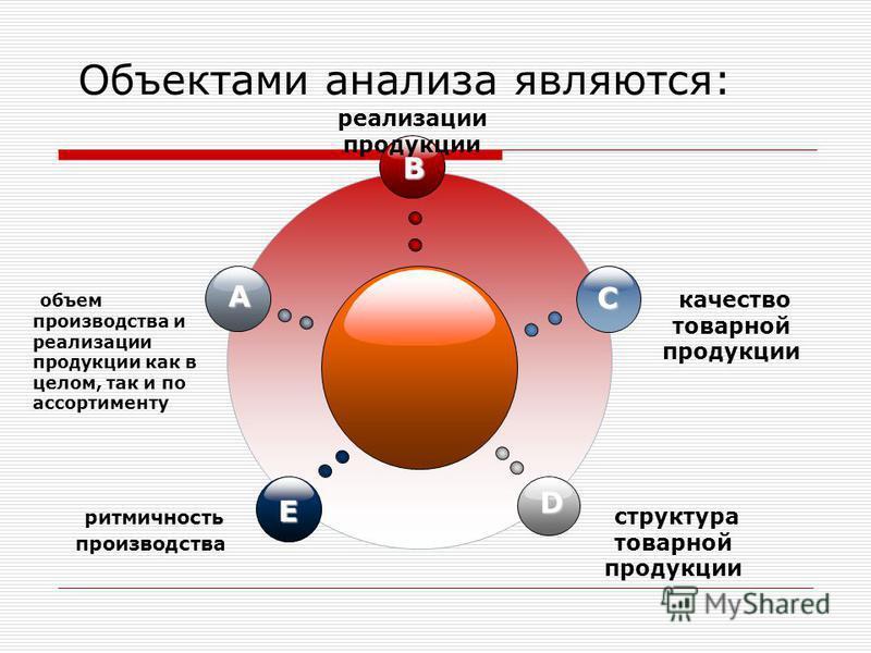 Объектами анализа являются: B E C D A объем производства и реализации продукции как в целом, так и по ассортименту реализации продукции качество товарной продукции ритмичность производства структура товарной продукции