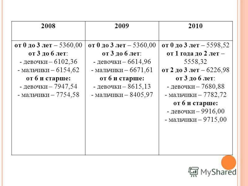 200820092010 от 0 до 3 лет – 5360,00 от 3 до 6 лет: - девочки – 6102,36 - мальчики – 6154,62 от 6 и старше: - девочки – 7947,54 - мальчики – 7754,58 от 0 до 3 лет – 5360,00 от 3 до 6 лет: - девочки – 6614,96 - мальчики – 6671,61 от 6 и старше: - дево