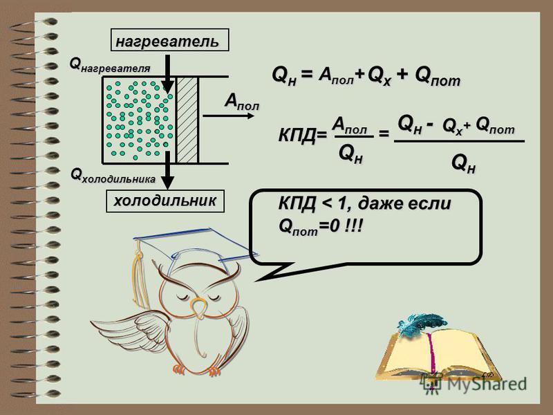 нагреватель Q нагревателя холодильник Q холодильника А пол Q н = А пол + А пол + Q х + Q пот Q х + Q пот КПД= А пол А пол QнQнQнQн = Q н - QхQхQхQх + Q пот QнQнQнQн КПД < 1, даже если Q пот =0 !!!
