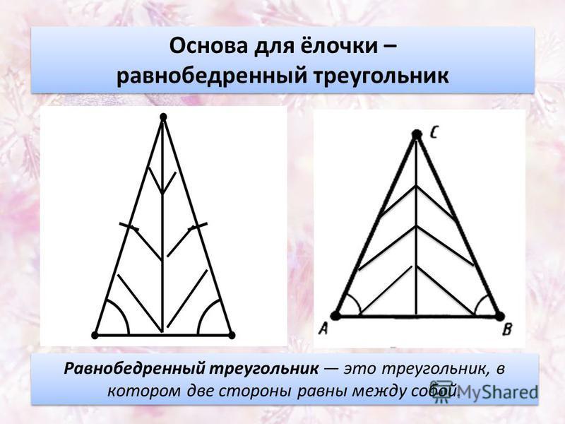 Основа для ёлочки – равнобедренный треугольник Основа для ёлочки – равнобедренный треугольник Равнобедренный треугольник это треугольник, в котором две стороны равны между собой.