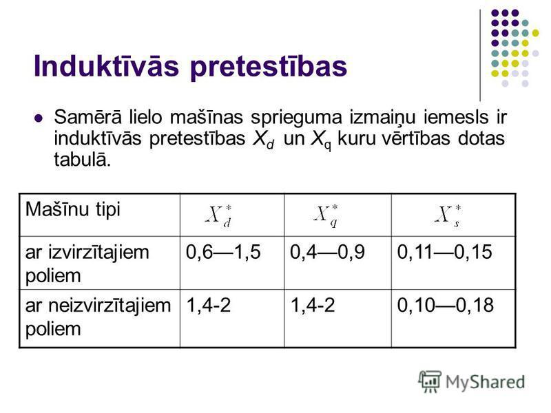 Induktīvās pretestības Samērā lielo mašīnas sprieguma izmaiņu iemesls ir induktīvās pretestības X d un X q kuru vērtības dotas tabulā. Mašīnu tipi ar izvirzītajiem poliem 0,61,50,40,90,110,15 ar neizvirzītajiem poliem 1,4-2 0,100,18