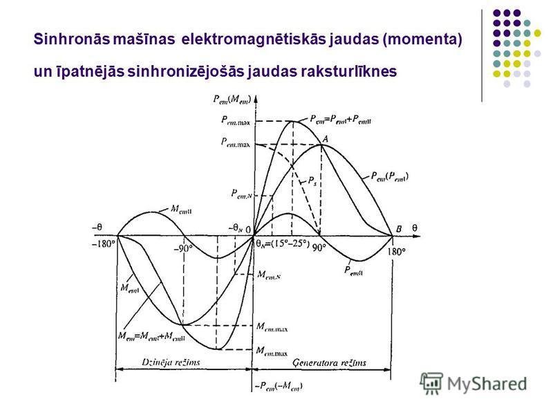 Sinhronās mašīnas elektromagnētiskās jaudas (momenta) un īpatnējās sinhronizējošās jaudas raksturlīknes