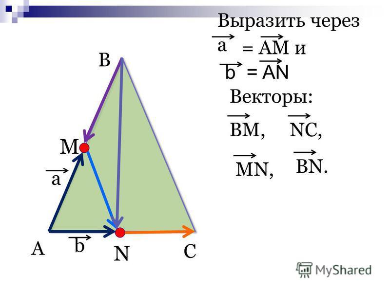 A B C М N a b Выразить через a = AM и b = AN Векторы: BM,NC,MN,BN.