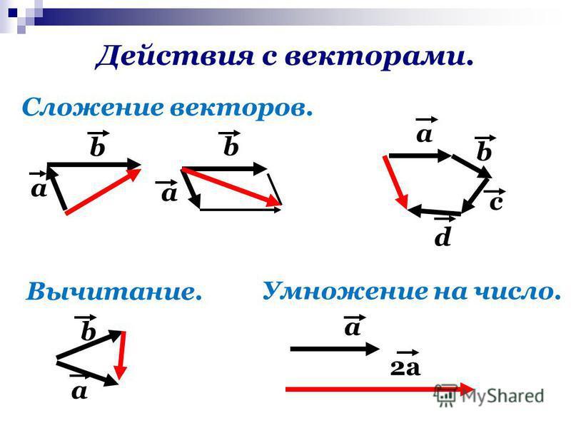 Действия с векторами. Сложение векторов. Вычитание. Умножение на число. a b а b a b c d a b a 2a