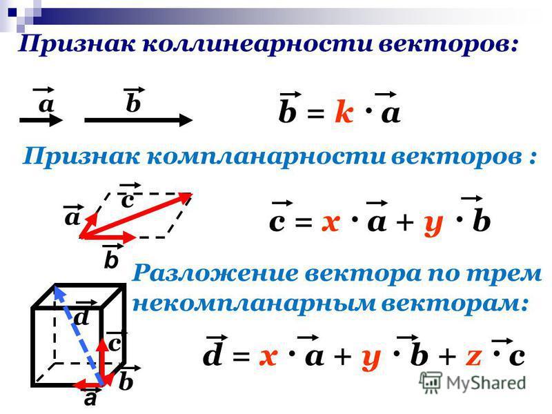 Признак коллинеарности векторов: ab b = k · a Признак компланарности векторов : a b c c = x · a + y · b Разложение вектора по трем некомпланарным векторам: a b c d d = x · a + y · b + z · c