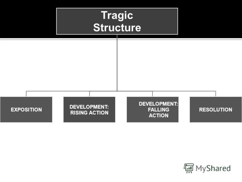 Tragic Structure EXPOSITION DEVELOPMENT: RISING ACTION DEVELOPMENT: FALLING ACTION RESOLUTION