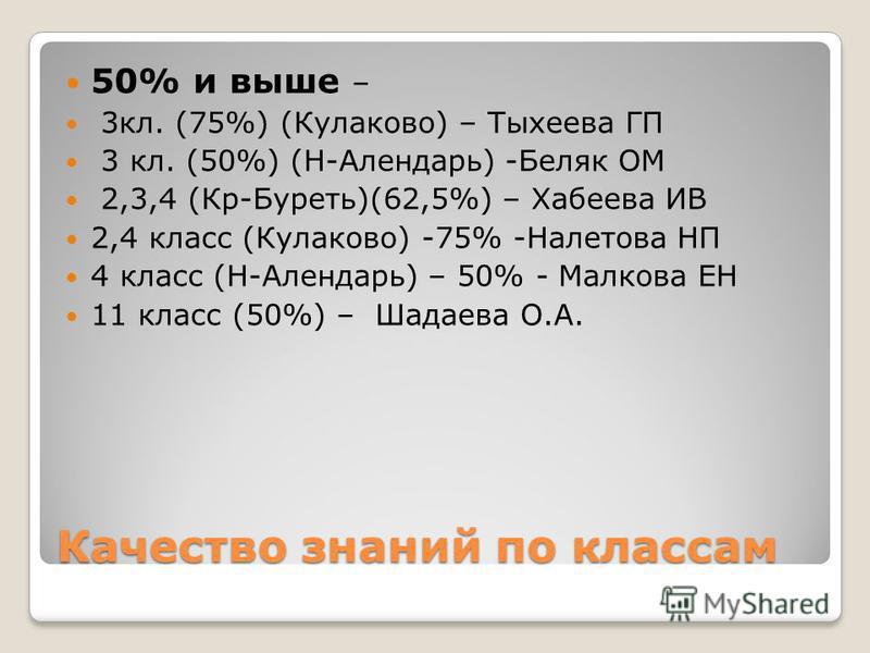 Качество знаний по классам 50% и выше – 3 кл. (75%) (Кулаково) – Тыхеева ГП 3 кл. (50%) (Н-Алендарь) -Беляк ОМ 2,3,4 (Кр-Буреть)(62,5%) – Хабеева ИВ 2,4 класс (Кулаково) -75% -Налетова НП 4 класс (Н-Алендарь) – 50% - Малкова ЕН 11 класс (50%) – Шадае